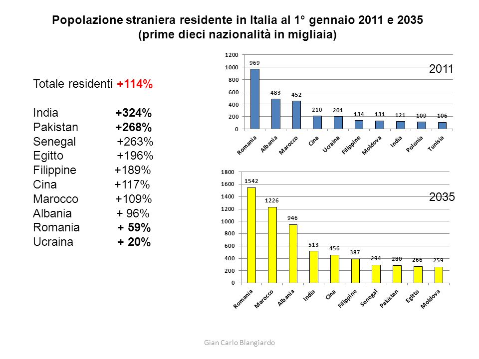 Popolazione straniera residente in Italia al 1° gennaio 2011 e 2035 (prime dieci nazionalità in migliaia) 2011 2035 Totale residenti +114% India +324%