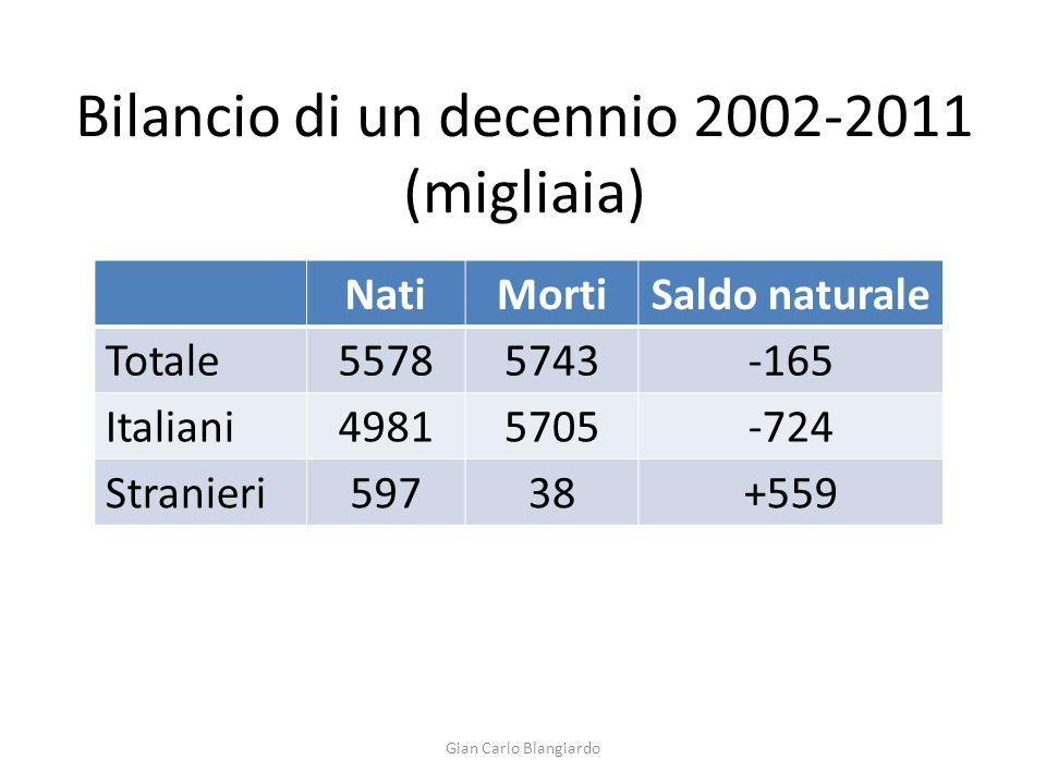 Italia: Popolazione residente.