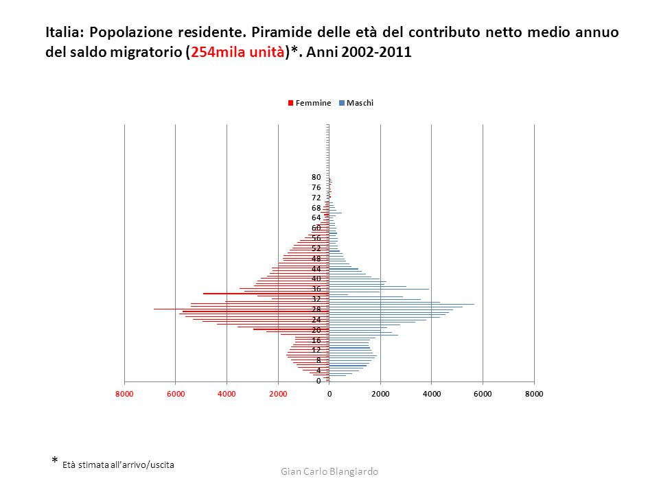 Italia: Popolazione residente. Piramide delle età del contributo netto medio annuo del saldo migratorio (254mila unità)*. Anni 2002-2011 * Età stimata
