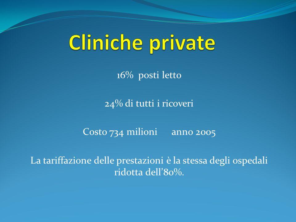 16% posti letto 24% di tutti i ricoveri Costo 734 milioni anno 2005 La tariffazione delle prestazioni è la stessa degli ospedali ridotta dell'80%.