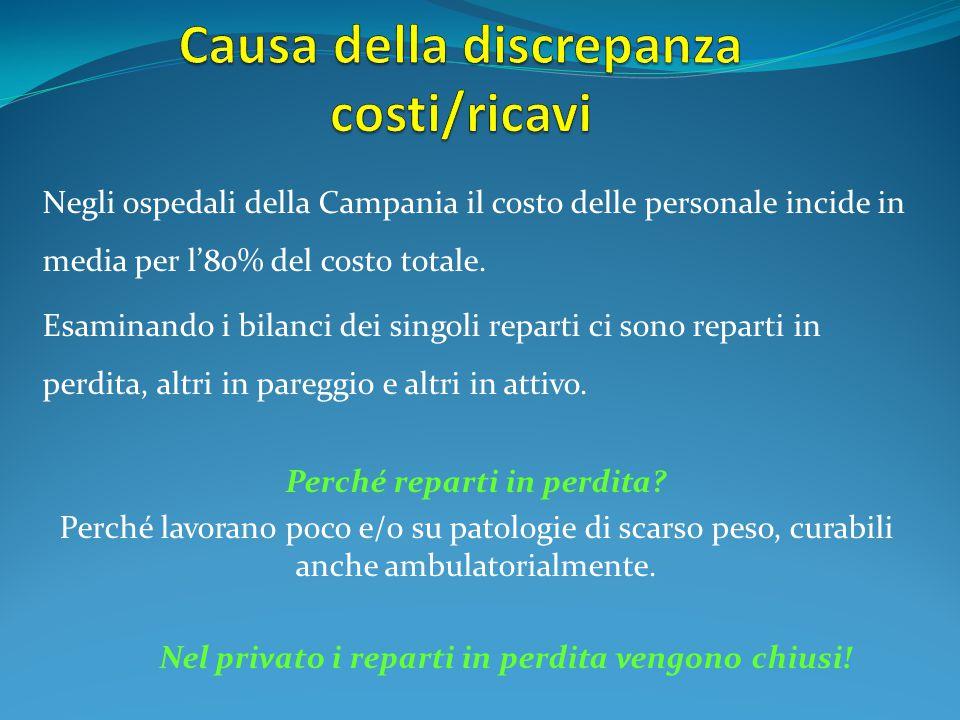 Negli ospedali della Campania il costo delle personale incide in media per l'80% del costo totale. Esaminando i bilanci dei singoli reparti ci sono re