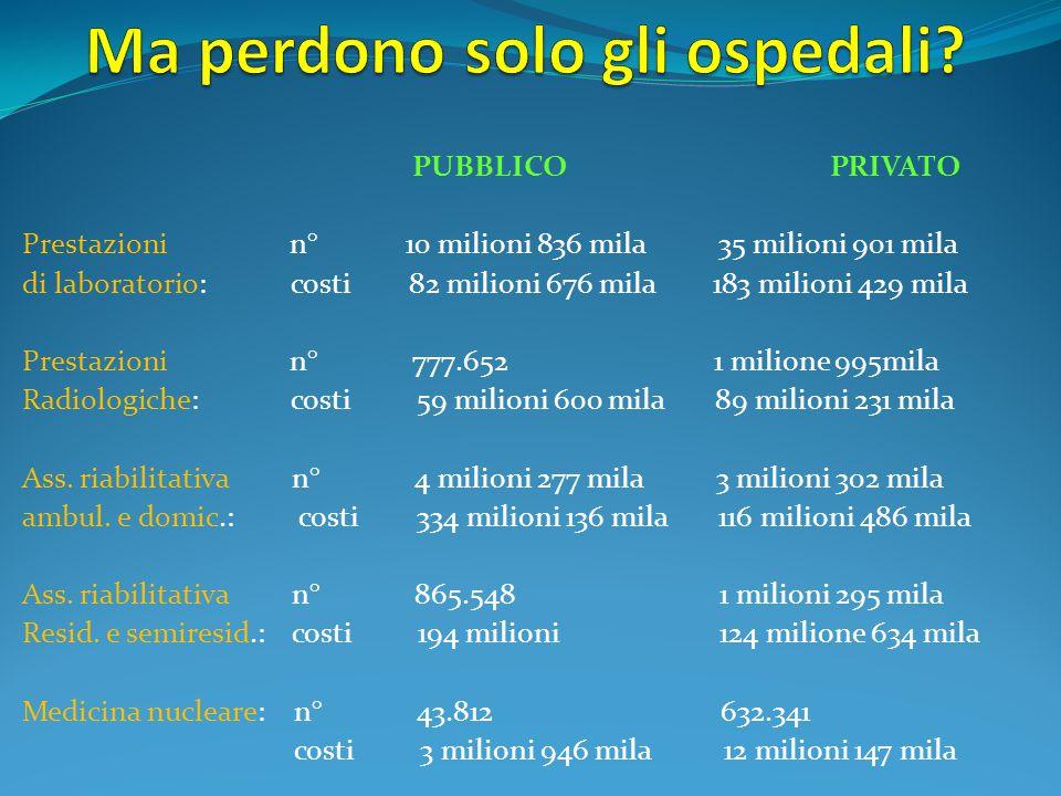 PUBBLICO PRIVATO Prestazioni n° 10 milioni 836 mila 35 milioni 901 mila di laboratorio: costi 82 milioni 676 mila 183 milioni 429 mila Prestazioni n°