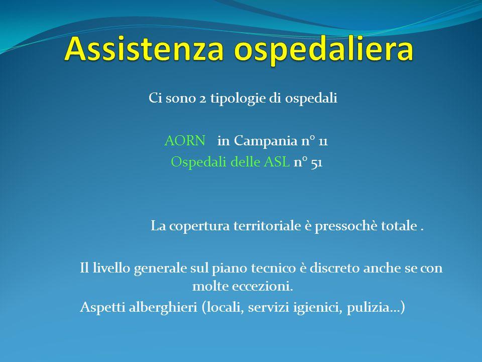 Ci sono 2 tipologie di ospedali AORN in Campania n° 11 Ospedali delle ASL n° 51 La copertura territoriale è pressochè totale. Il livello generale sul