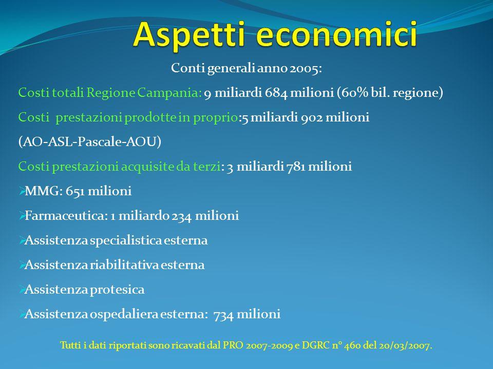 Conti generali anno 2005: Costi totali Regione Campania: 9 miliardi 684 milioni (60% bil. regione) Costi prestazioni prodotte in proprio:5 miliardi 90