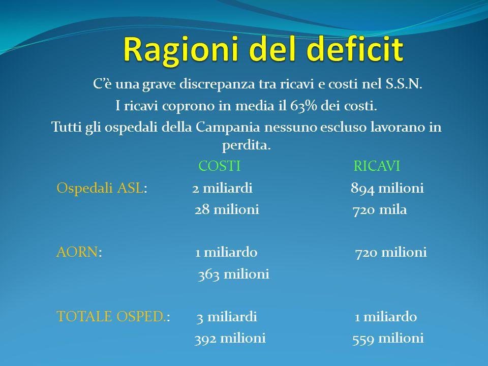C'è una grave discrepanza tra ricavi e costi nel S.S.N.