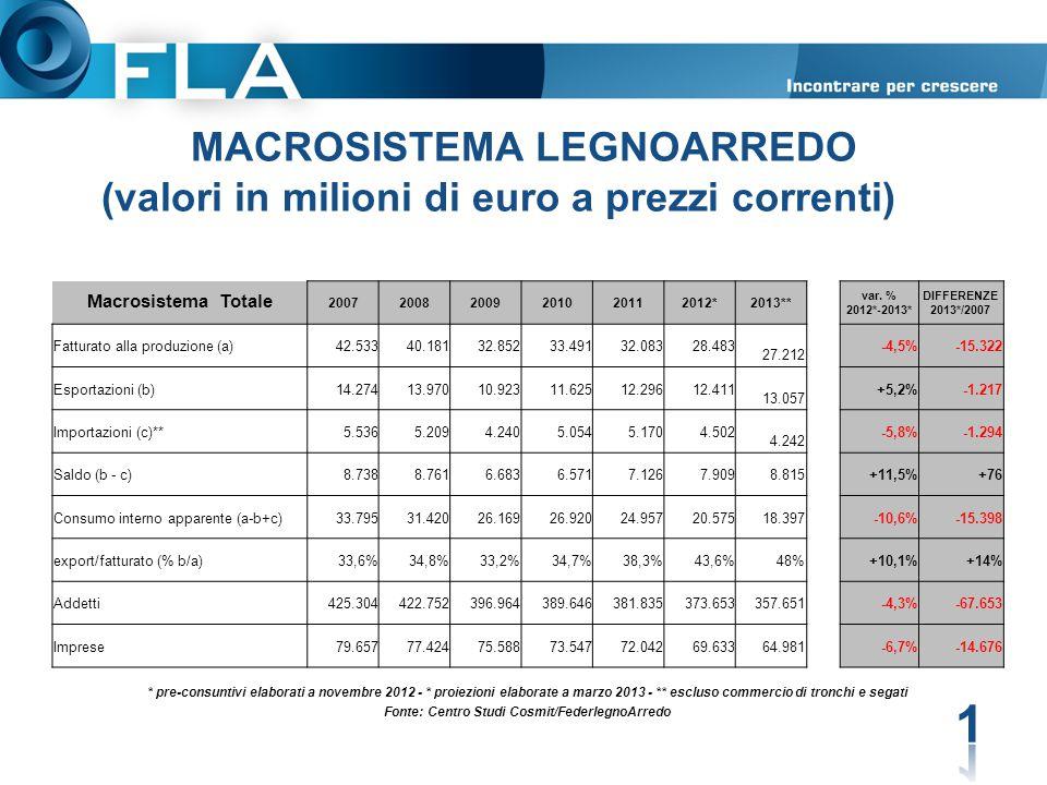 MACROSISTEMA LEGNOARREDO (valori in milioni di euro a prezzi correnti) 1 Macrosistema Totale 200720082009201020112012*2013** var. % 2012*-2013* DIFFER