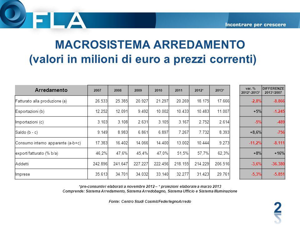MACROSISTEMA ARREDAMENTO (valori in milioni di euro a prezzi correnti) 2 Arredamento 200720082009201020112012*2013* var. % 2012*-2013* DIFFERENZE 2013