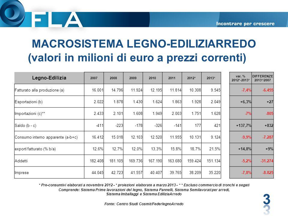 MACROSISTEMA LEGNO-EDILIZIARREDO (valori in milioni di euro a prezzi correnti) 3 Legno-Edilizia 200720082009201020112012*2013* var. % 2012*-2013* DIFF