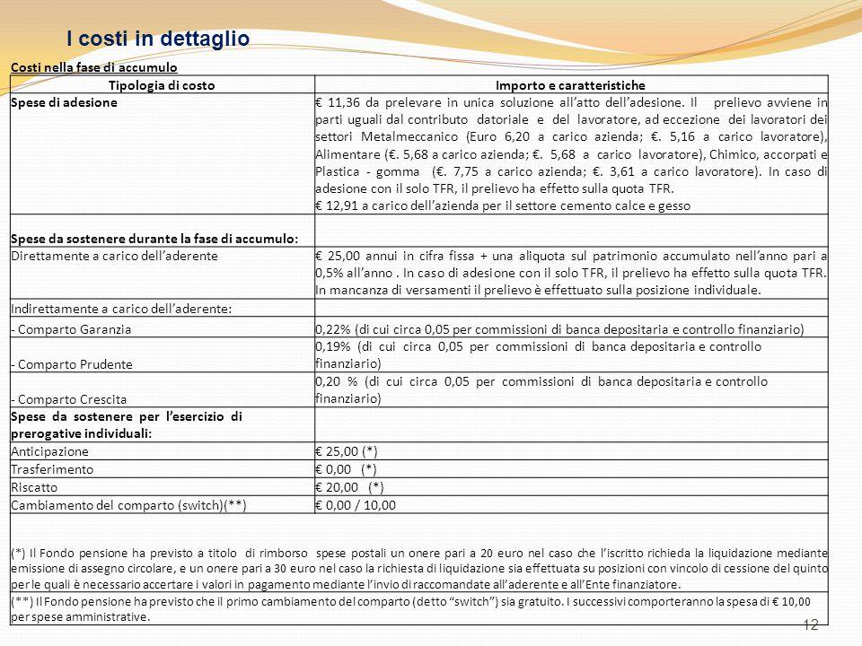 12 Costi nella fase di accumulo Tipologia di costoImporto e caratteristiche Spese di adesione € 11,36 da prelevare in unica soluzione all'atto dell'ad