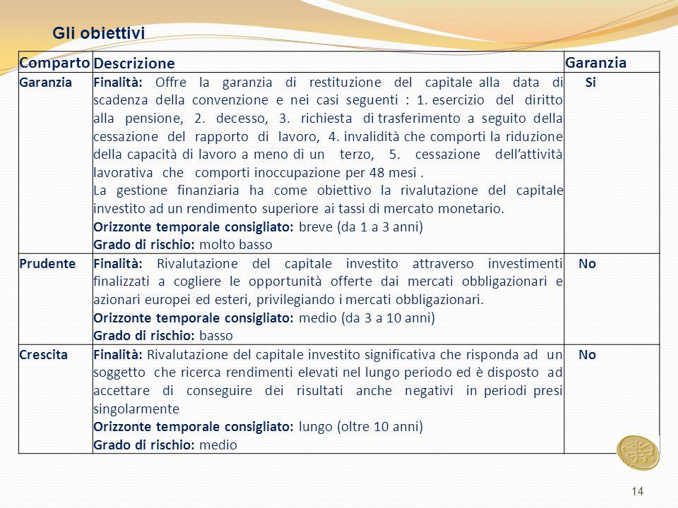 14 Comparto Descrizione Garanzia Finalità: Offre la garanzia di restituzione del capitale alla data di scadenza della convenzione e nei casi seguenti : 1.