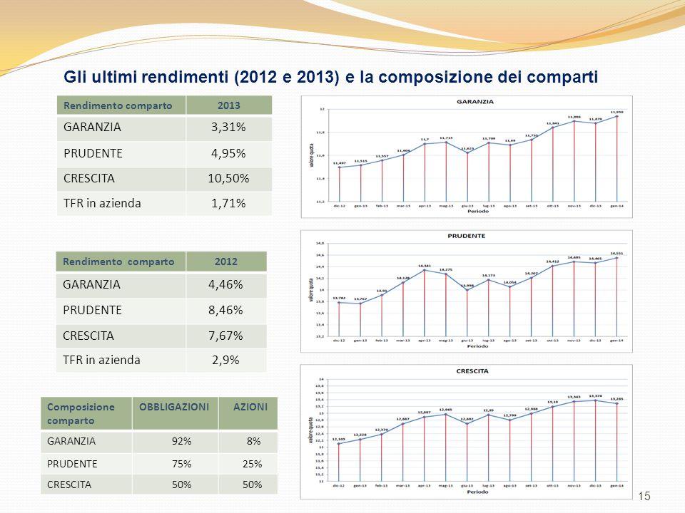 15 Gli ultimi rendimenti (2012 e 2013) e la composizione dei comparti Rendimento comparto2013 GARANZIA3,31% PRUDENTE4,95% CRESCITA10,50% TFR in azienda1,71% Rendimento comparto2012 GARANZIA4,46% PRUDENTE8,46% CRESCITA7,67% TFR in azienda2,9% Composizione comparto OBBLIGAZIONI AZIONI GARANZIA 92% 8% PRUDENTE 75% 25% CRESCITA 50%