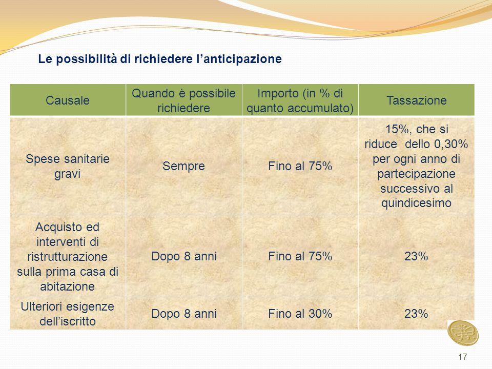 Causale Quando è possibile richiedere Importo (in % di quanto accumulato) Tassazione Spese sanitarie gravi SempreFino al 75% 15%, che si riduce dello