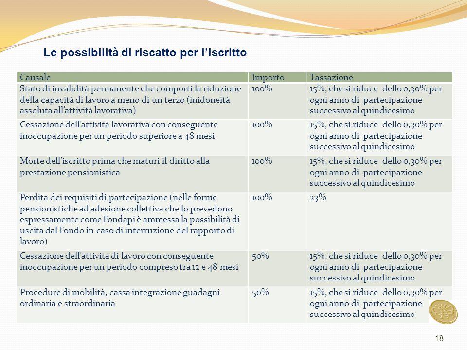 CausaleImportoTassazione Stato di invalidità permanente che comporti la riduzione della capacità di lavoro a meno di un terzo (inidoneità assoluta all
