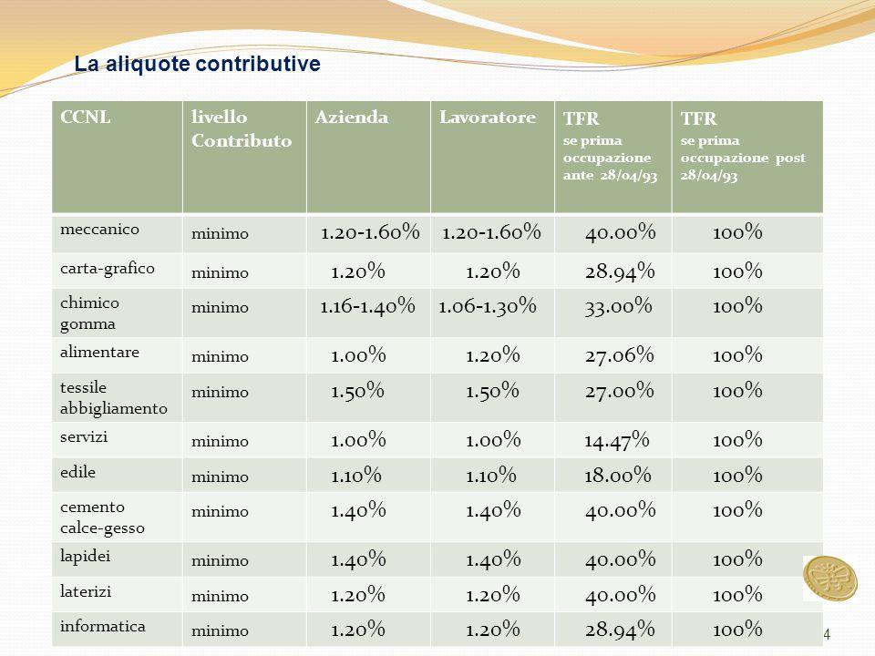 4 CCNLlivello Contributo AziendaLavoratore TFR se prima occupazione ante 28/04/93 TFR se prima occupazione post 28/04/93 meccanico minimo 1.20-1.60% 40.00% 100% carta-grafico minimo 1.20% 28.94% 100% chimico gomma minimo 1.16-1.40%1.06-1.30% 33.00% 100% alimentare minimo 1.00% 1.20% 27.06% 100% tessile abbigliamento minimo 1.50% 27.00% 100% servizi minimo 1.00% 14.47% 100% edile minimo 1.10% 18.00% 100% cemento calce-gesso minimo 1.40% 40.00% 100% lapidei minimo 1.40% 40.00% 100% laterizi minimo 1.20% 40.00% 100% informatica minimo 1.20% 28.94% 100% La aliquote contributive
