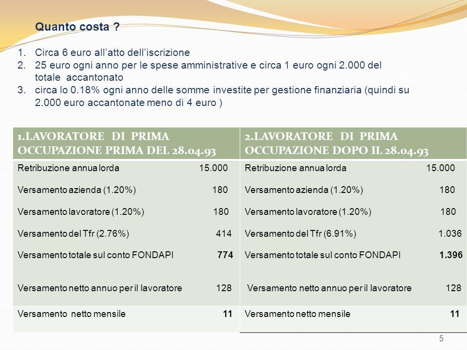 1.LAVORATORE DI PRIMA OCCUPAZIONE PRIMA DEL 28.04.93 2.LAVORATORE DI PRIMA OCCUPAZIONE DOPO IL 28.04.93 Retribuzione annua lorda 15.000 Versamento azienda (1.20%) 180 Versamento lavoratore (1.20%) 180 Versamento del Tfr (2.76%) 414 Versamento totale sul conto FONDAPI 774 Versamento netto annuo per il lavoratore 128 Retribuzione annua lorda 15.000 Versamento azienda (1.20%) 180 Versamento lavoratore (1.20%) 180 Versamento del Tfr (6.91%) 1.036 Versamento totale sul conto FONDAPI 1.396 Versamento netto annuo per il lavoratore 128 Versamento netto mensile 11 5 Quanto costa .