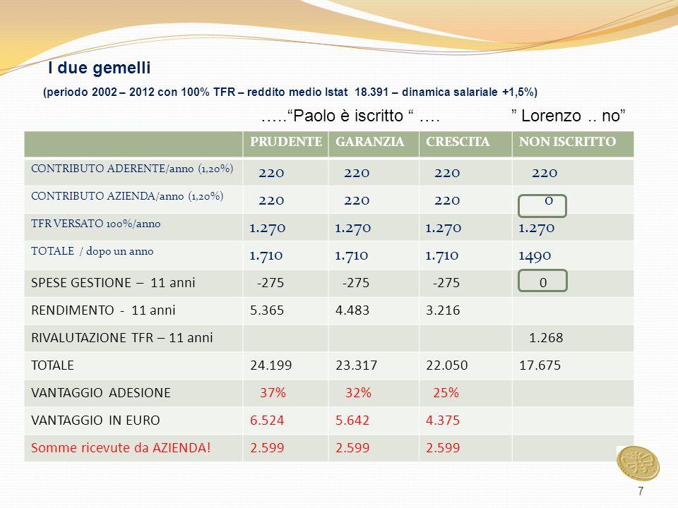 PRUDENTEGARANZIACRESCITANON ISCRITTO CONTRIBUTO ADERENTE/anno (1,20%) 220 CONTRIBUTO AZIENDA/anno (1,20%) 220 0 TFR VERSATO 100%/anno 1.270 TOTALE / d