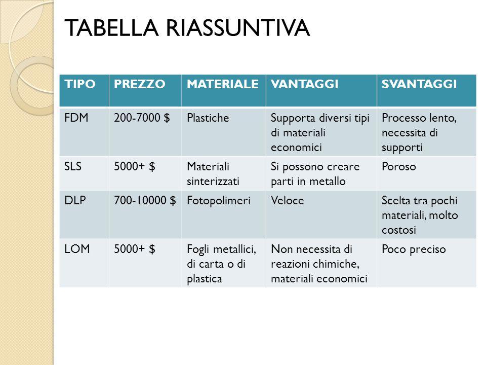 TABELLA RIASSUNTIVA TIPOPREZZOMATERIALEVANTAGGISVANTAGGI FDM200-7000 $PlasticheSupporta diversi tipi di materiali economici Processo lento, necessita