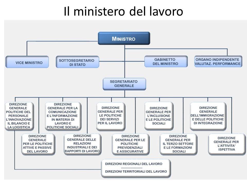 Il ministero del lavoro
