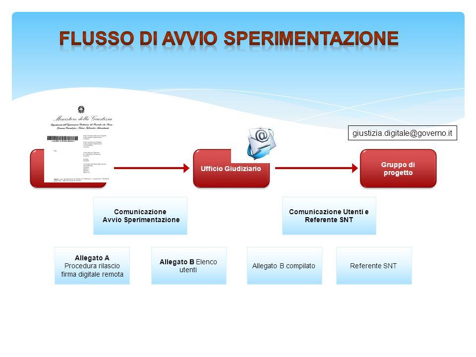 19 Comunicazione Avvio Sperimentazione Ufficio Giudiziario Allegato A Procedura rilascio firma digitale remota Allegato B Elenco utenti DGSIA Gruppo d
