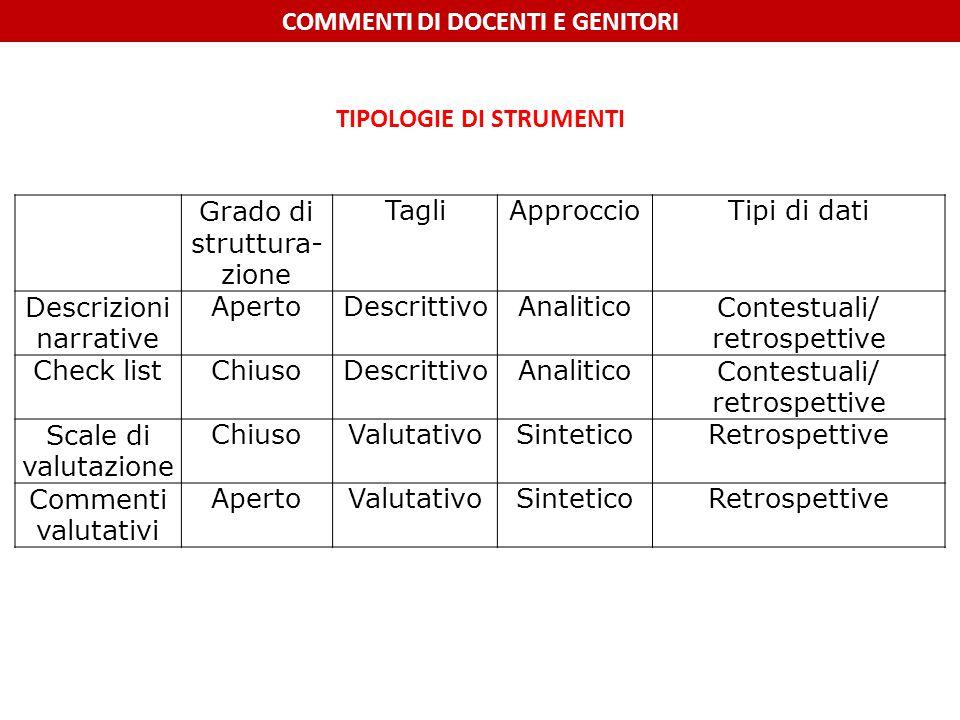Grado di struttura- zione TagliApproccioTipi di dati Descrizioni narrative ApertoDescrittivoAnaliticoContestuali/ retrospettive Check listChiusoDescri