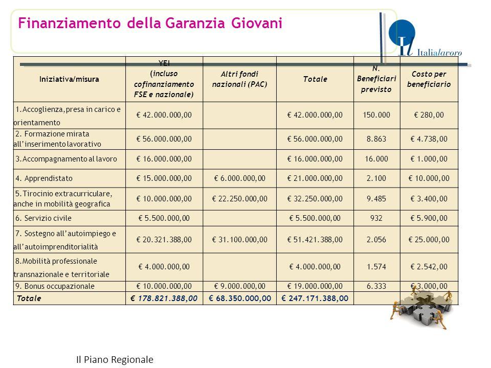 Finanziamento della Garanzia Giovani Il Piano Regionale Iniziativa/misura YEI (incluso cofinanziamento FSE e nazionale) Altri fondi nazionali (PAC) Totale N.