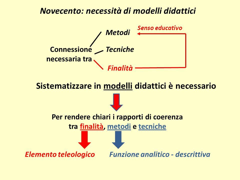 Connessione necessaria tra Tecniche Metodi Finalità Senso educativo Novecento: necessità di modelli didattici Sistematizzare in modelli didattici è ne