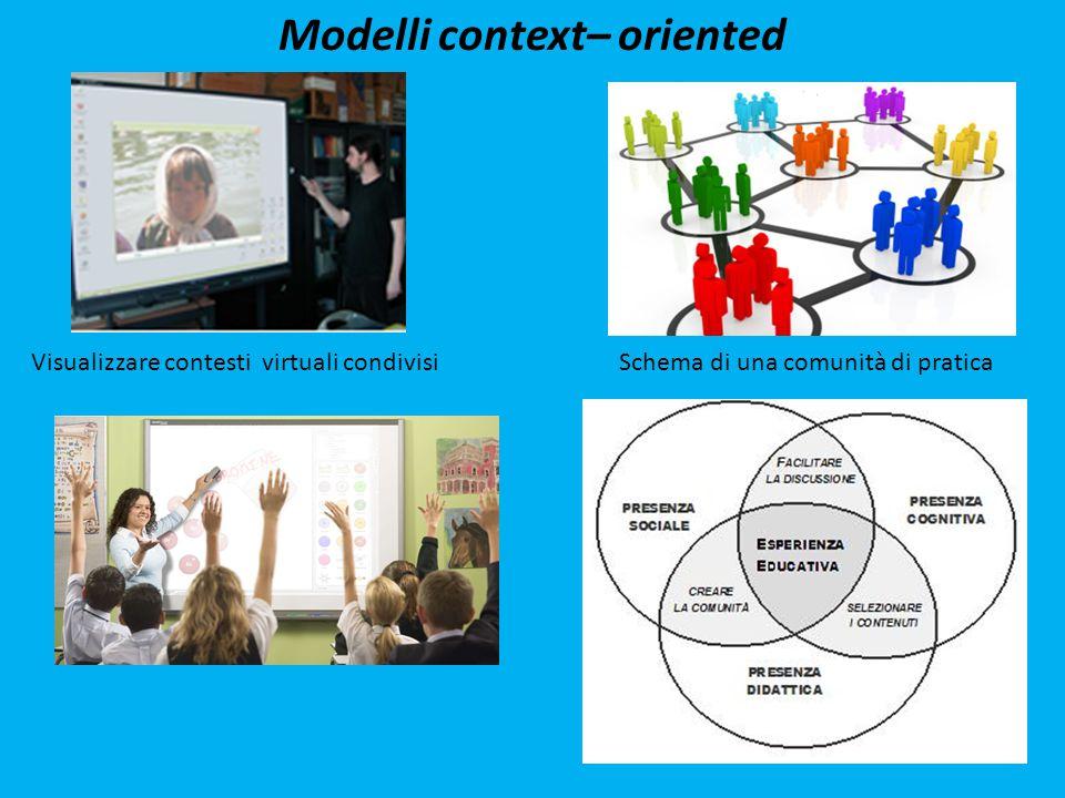 Modelli context– oriented Schema di una comunità di praticaVisualizzare contesti virtuali condivisi