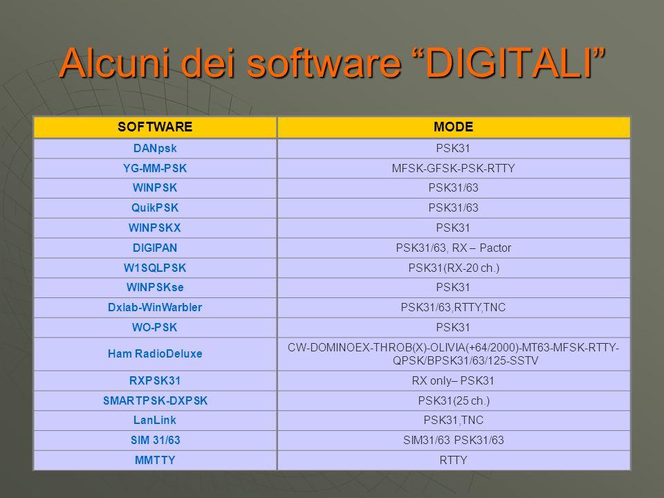"""Alcuni dei software """"DIGITALI"""" SOFTWAREMODE DANpskPSK31 YG-MM-PSKMFSK-GFSK-PSK-RTTY WINPSKPSK31/63 QuikPSKPSK31/63 WINPSKXPSK31 DIGIPANPSK31/63, RX –"""