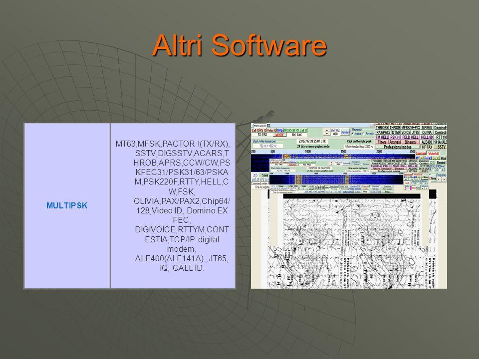 Altri Software MULTIPSK MT63,MFSK,PACTOR I(TX/RX), SSTV,DIGSSTV,ACARS,T HROB,APRS,CCW/CW,PS KFEC31/PSK31/63/PSKA M,PSK220F,RTTY,HELL,C W,FSK, OLIVIA,P