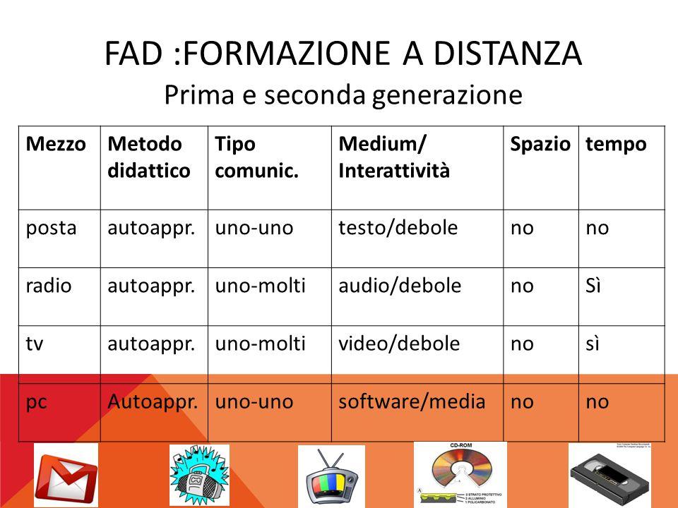 FAD :FORMAZIONE A DISTANZA MezzoMetodo didattico Tipo comunic. Medium/ Interattività Spaziotempo postaautoappr.uno-unotesto/deboleno radioautoappr.uno