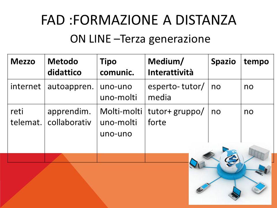 FAD :FORMAZIONE A DISTANZA MezzoMetodo didattico Tipo comunic. Medium/ Interattività Spaziotempo internetautoappren.uno-uno uno-molti esperto- tutor/