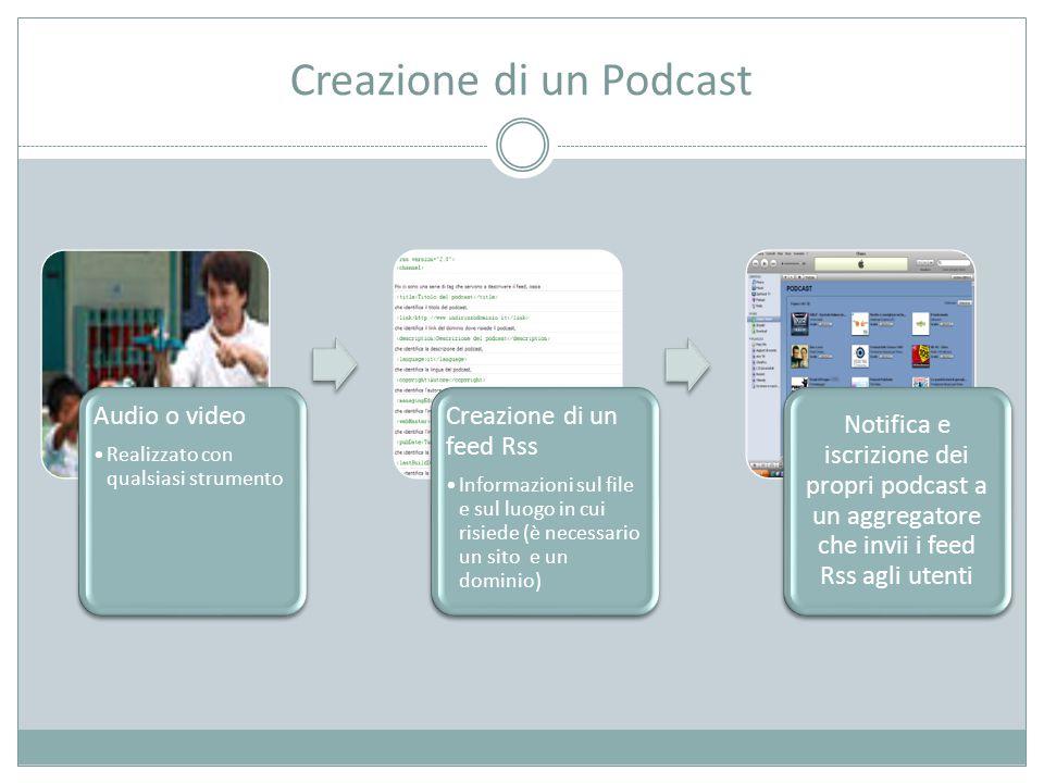 Creazione di un Podcast Audio o video Realizzato con qualsiasi strumento Creazione di un feed Rss Informazioni sul file e sul luogo in cui risiede (è necessario un sito e un dominio) Notifica e iscrizione dei propri podcast a un aggregatore che invii i feed Rss agli utenti