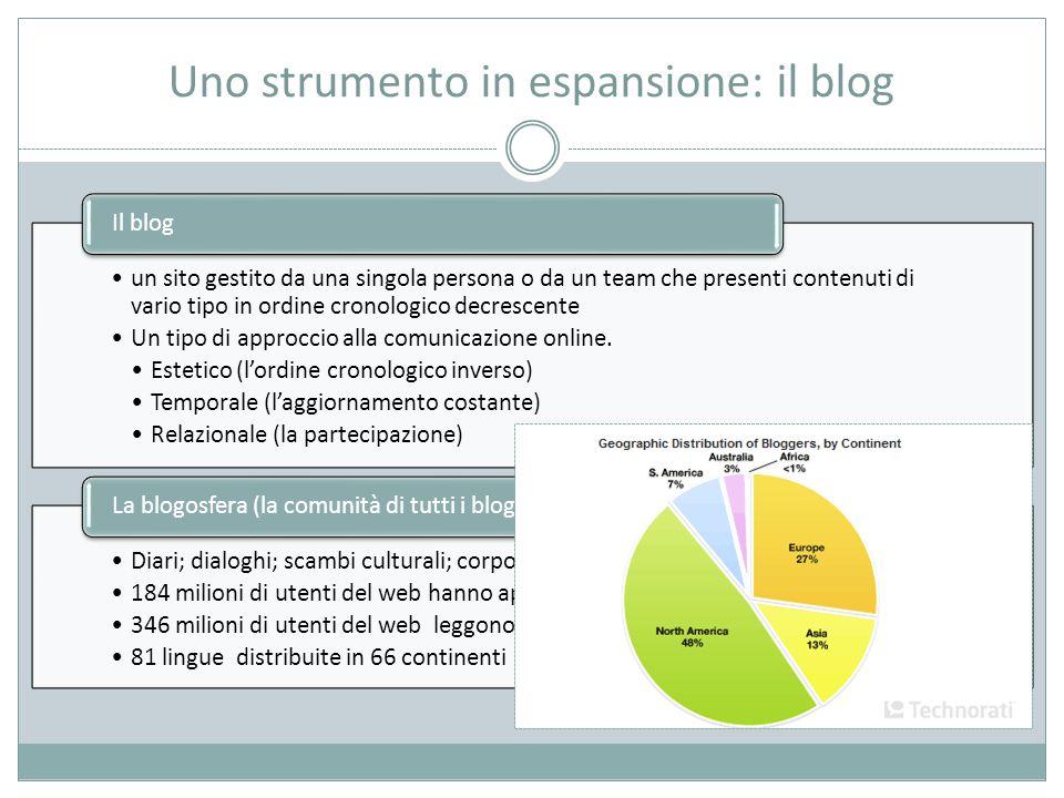 Uno strumento in espansione: il blog un sito gestito da una singola persona o da un team che presenti contenuti di vario tipo in ordine cronologico decrescente Un tipo di approccio alla comunicazione online.