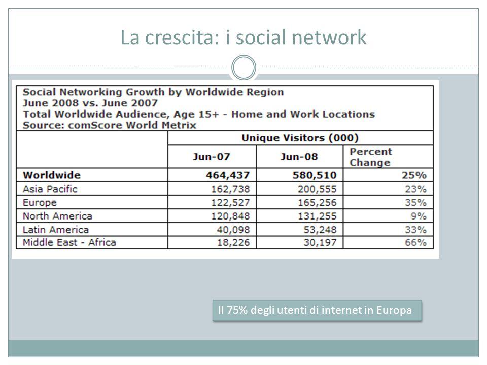 La crescita: i social network Il 75% degli utenti di internet in Europa