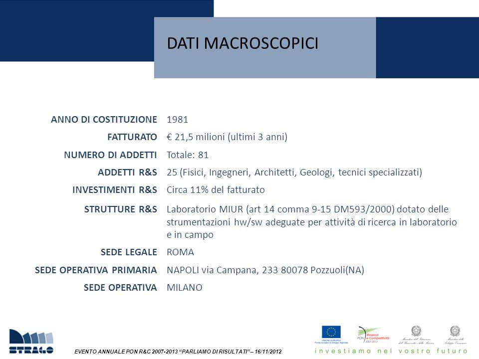 EVENTO ANNUALE PON R&C 2007-2013 PARLIAMO DI RISULTATI – 16/11/2012 DATI MACROSCOPICI ANNO DI COSTITUZIONE1981 FATTURATO€ 21,5 milioni (ultimi 3 anni) NUMERO DI ADDETTITotale: 81 ADDETTI R&S25 (Fisici, Ingegneri, Architetti, Geologi, tecnici specializzati) INVESTIMENTI R&SCirca 11% del fatturato STRUTTURE R&SLaboratorio MIUR (art 14 comma 9-15 DM593/2000) dotato delle strumentazioni hw/sw adeguate per attività di ricerca in laboratorio e in campo SEDE LEGALEROMA SEDE OPERATIVA PRIMARIANAPOLI via Campana, 233 80078 Pozzuoli(NA) SEDE OPERATIVAMILANO