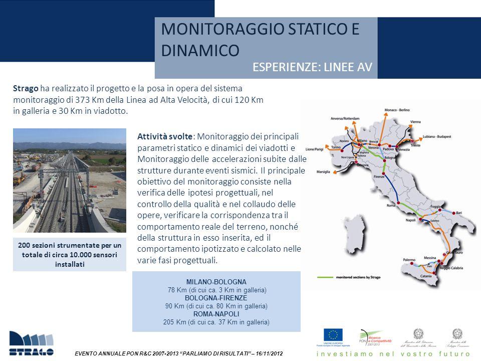 EVENTO ANNUALE PON R&C 2007-2013 PARLIAMO DI RISULTATI – 16/11/2012 Strago ha realizzato il progetto e la posa in opera del sistema monitoraggio di 373 Km della Linea ad Alta Velocità, di cui 120 Km in galleria e 30 Km in viadotto.