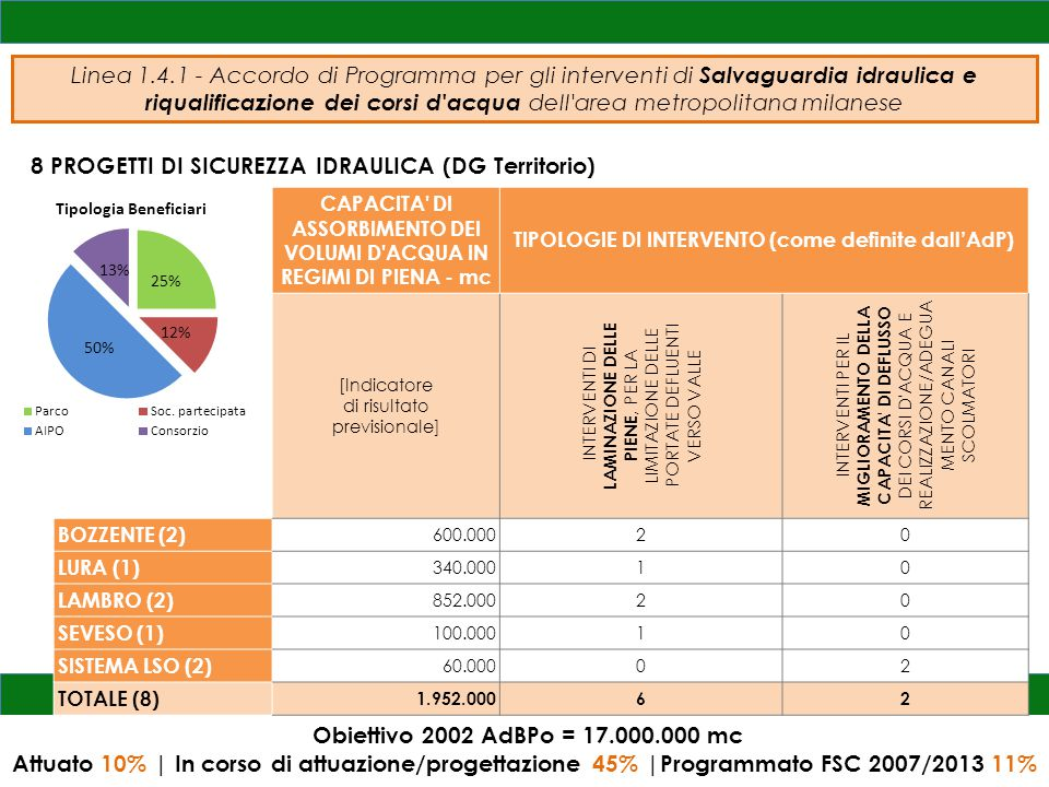 Obiettivo 2002 AdBPo = 17.000.000 mc Attuato 10% | In corso di attuazione/progettazione 45% |Programmato FSC 2007/2013 11% Linea 1.4.1 - Accordo di Programma per gli interventi di Salvaguardia idraulica e riqualificazione dei corsi d acqua dell area metropolitana milanese 8 PROGETTI DI SICUREZZA IDRAULICA (DG Territorio) CAPACITA DI ASSORBIMENTO DEI VOLUMI D ACQUA IN REGIMI DI PIENA - mc TIPOLOGIE DI INTERVENTO (come definite dall'AdP) [Indicatore di risultato previsionale] INTERVENTI DI LAMINAZIONE DELLE PIENE, PER LA LIMITAZIONE DELLE PORTATE DEFLUENTI VERSO VALLE INTERVENTI PER IL MIGLIORAMENTO DELLA CAPACITA DI DEFLUSSO DEI CORSI D ACQUA E REALIZZAZIONE/ADEGUA MENTO CANALI SCOLMATORI BOZZENTE (2) 600.00020 LURA (1) 340.00010 LAMBRO (2) 852.00020 SEVESO (1) 100.00010 SISTEMA LSO (2) 60.00002 TOTALE (8) 1.952.00062