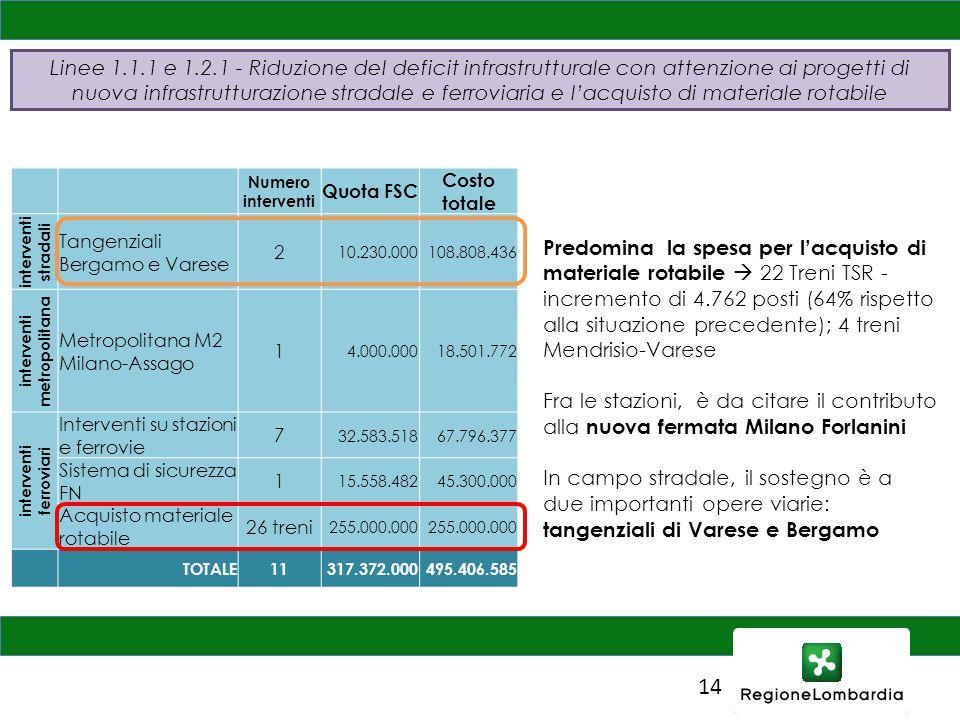 14 Numero interventi Quota FSC Costo totale interventi stradali Tangenziali Bergamo e Varese 2 10.230.000108.808.436 interventi metropolitana Metropolitana M2 Milano-Assago 1 4.000.00018.501.772 interventi ferroviari Interventi su stazioni e ferrovie 7 32.583.51867.796.377 Sistema di sicurezza FN 1 15.558.48245.300.000 Acquisto materiale rotabile 26 treni 255.000.000 TOTALE11317.372.000495.406.585 Predomina la spesa per l'acquisto di materiale rotabile  22 Treni TSR - incremento di 4.762 posti (64% rispetto alla situazione precedente); 4 treni Mendrisio-Varese Fra le stazioni, è da citare il contributo alla nuova fermata Milano Forlanini In campo stradale, il sostegno è a due importanti opere viarie: tangenziali di Varese e Bergamo Linee 1.1.1 e 1.2.1 - Riduzione del deficit infrastrutturale con attenzione ai progetti di nuova infrastrutturazione stradale e ferroviaria e l'acquisto di materiale rotabile