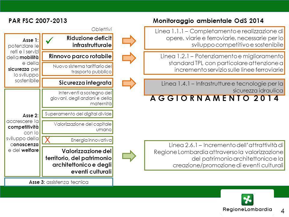 Linea 1.4.1 – Infrastrutture e tecnologie per la sicurezza idraulica Linea 2.6.1 – Incremento dell'attrattività di Regione Lombardia attraverso la val