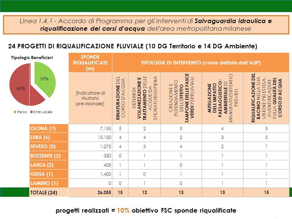 24 PROGETTI DI RIQUALIFICAZIONE FLUVIALE (10 DG Territorio e 14 DG Ambiente) progetti realizzati = 10% obiettivo FSC sponde riqualificate SPONDE RIQUALIFICATE (m) TIPOLOGIE DI INTERVENTO (come definite dall'AdP) [Indicatore di risultato previsionale] RINATURAZIONE DEL CORSO D ACQUA SISTEMI DI VOLANIZZAZIONE E TRATTAMENTO DELLE ACQUE DA SFIORATORI DI PIENA CREAZIONE E POTENZIAMENTO DELL E FFETTO TAMPONE DELLE FASCE VERDI PERIFLUVIALI MITIGAZIONE DELL IMPATTO PAESAGGISTICO- AMBIENTALE DI MANUFATTI ESISTENTI O PREVISTI RIQUALIFICAZIONE DEL BACINO NELLA SUA VISIONE PIÙ ESTESA, AVENTI RICADUTE SULLA QUALITÀ DEL CORSO D ACQUA OLONA (7) 7.15552545 LURA (6) 15.15044235 SEVESO (5) 1.27543421 BOZZENTE (2) 32001111 LANZA (2) 40511011 GUISA (1) 1.40010111 LAMBRO (1) 001011 TOTALE (24) 26.055151213 15
