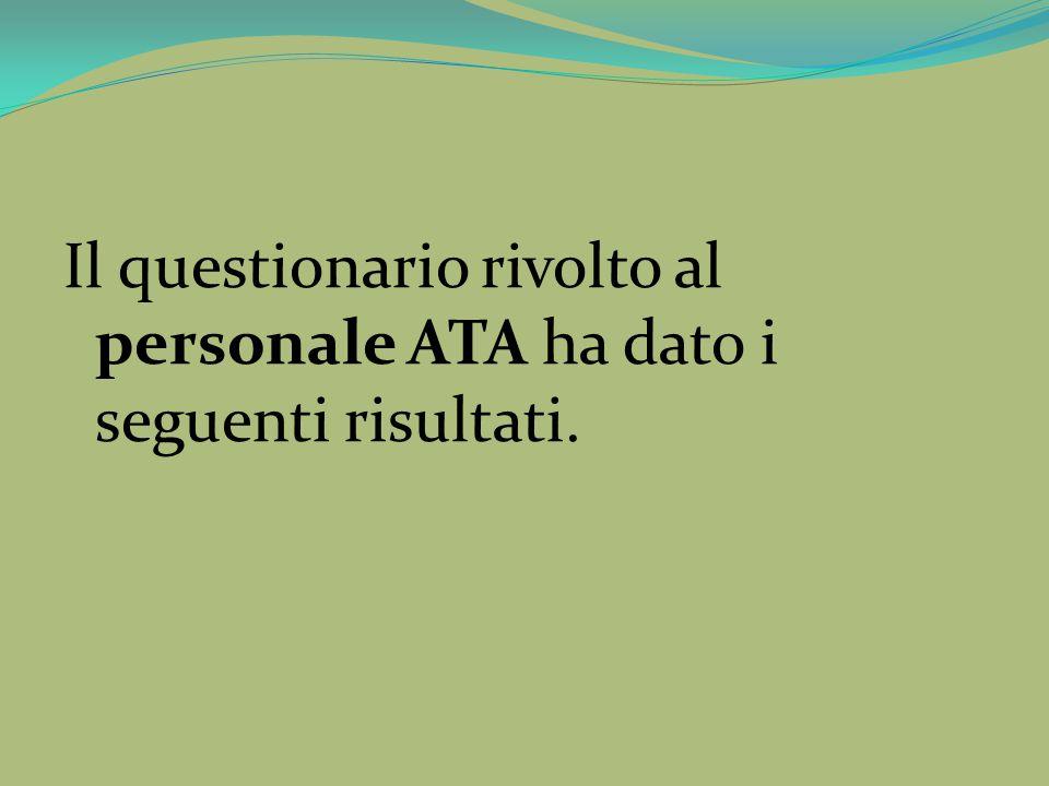 Il questionario rivolto al personale ATA ha dato i seguenti risultati.