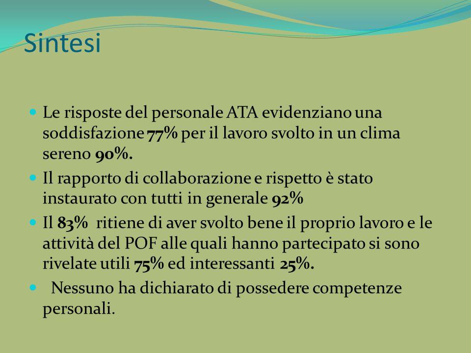Sintesi Le risposte del personale ATA evidenziano una soddisfazione 77% per il lavoro svolto in un clima sereno 90%.