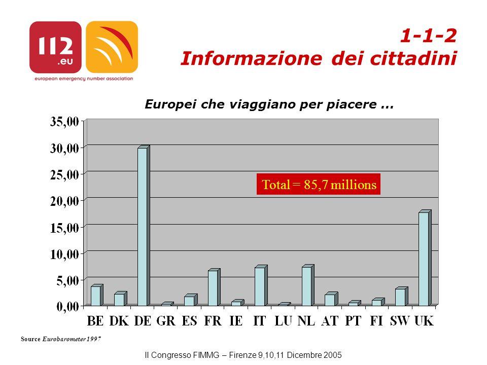 II Congresso FIMMG – Firenze 9,10,11 Dicembre 2005 Total = 85,7 millions Europei che viaggiano per piacere...