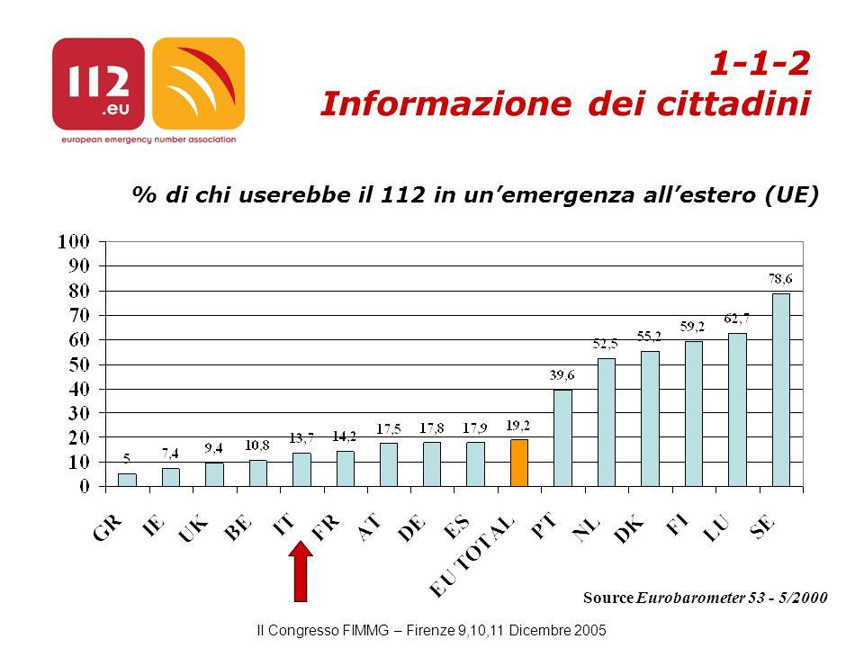 II Congresso FIMMG – Firenze 9,10,11 Dicembre 2005 Source Eurobarometer 53 - 5/2000 % di chi userebbe il 112 in un'emergenza all'estero (UE) 1-1-2 Informazione dei cittadini