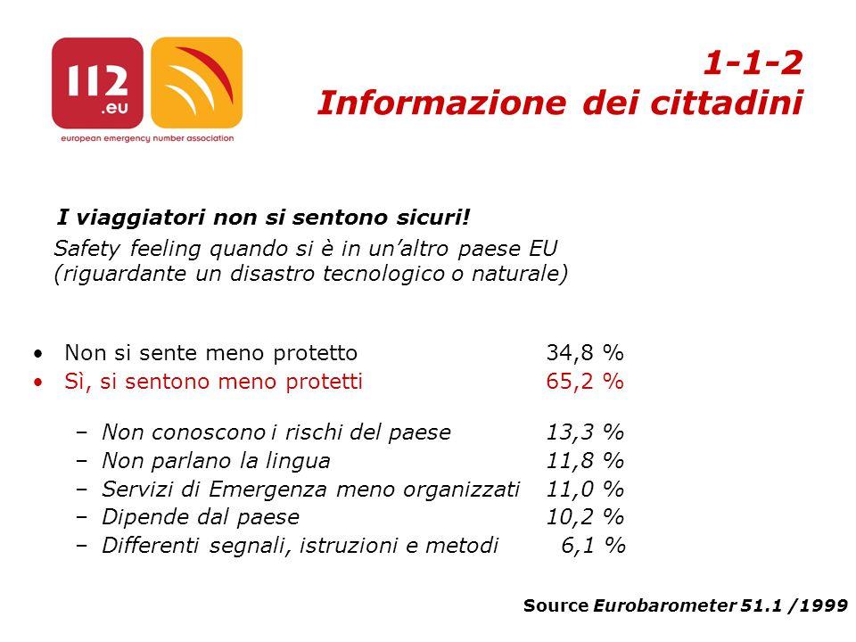 II Congresso FIMMG – Firenze 9,10,11 Dicembre 2005 Non si sente meno protetto34,8 % Sì, si sentono meno protetti65,2 % –Non conoscono i rischi del paese13,3 % –Non parlano la lingua11,8 % –Servizi di Emergenza meno organizzati11,0 % –Dipende dal paese10,2 % –Differenti segnali, istruzioni e metodi 6,1 % Source Eurobarometer 51.1 /1999 Safety feeling quando si è in un'altro paese EU (riguardante un disastro tecnologico o naturale) I viaggiatori non si sentono sicuri.