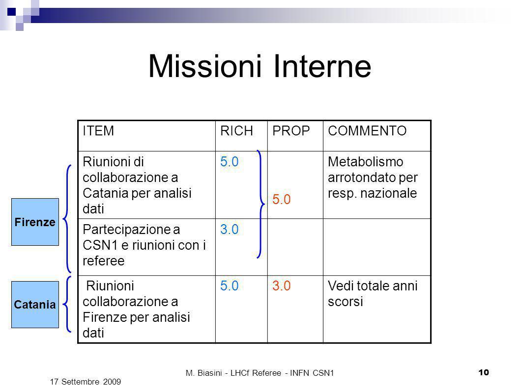 M. Biasini - LHCf Referee - INFN CSN1 10 Missioni Interne ITEMRICHPROPCOMMENTO Riunioni di collaborazione a Catania per analisi dati 5.0 Metabolismo a