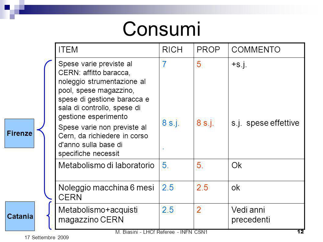M. Biasini - LHCf Referee - INFN CSN1 12 Consumi ITEMRICHPROPCOMMENTO Spese varie previste al CERN: affitto baracca, noleggio strumentazione al pool,