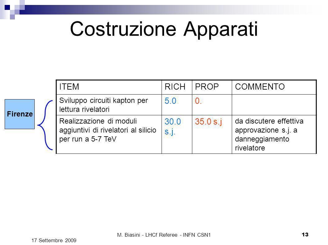 M. Biasini - LHCf Referee - INFN CSN1 13 Costruzione Apparati ITEMRICHPROPCOMMENTO Sviluppo circuiti kapton per lettura rivelatori 5.00. Realizzazione