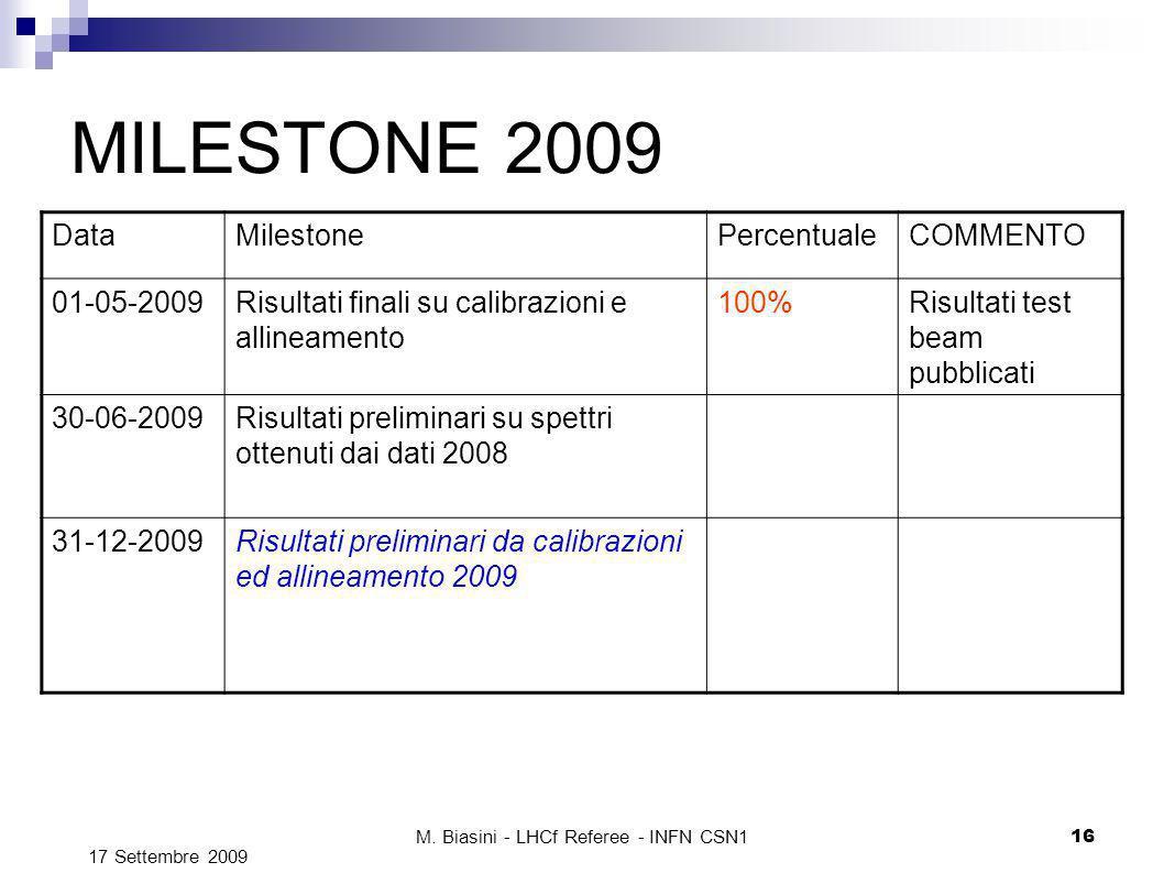 M. Biasini - LHCf Referee - INFN CSN1 16 MILESTONE 2009 DataMilestonePercentualeCOMMENTO 01-05-2009Risultati finali su calibrazioni e allineamento 100