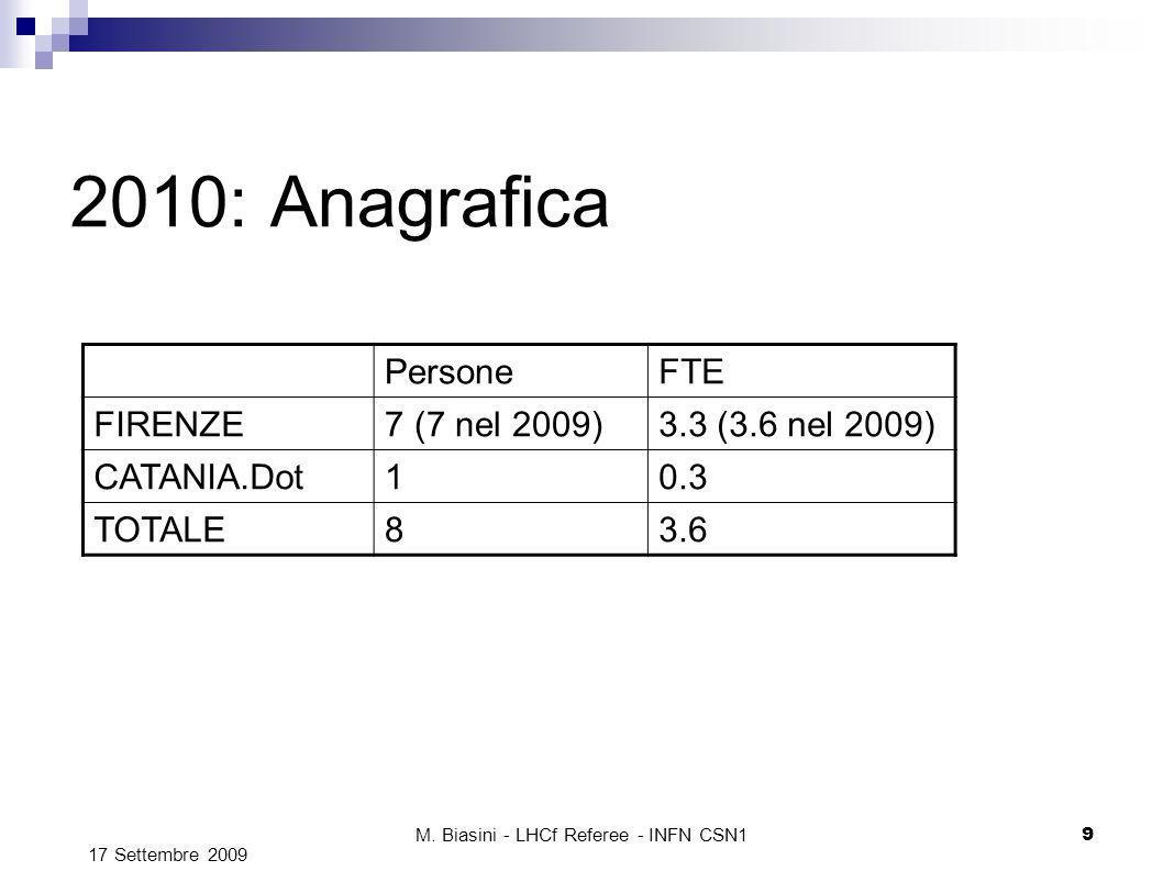 M. Biasini - LHCf Referee - INFN CSN1 9 2010: Anagrafica PersoneFTE FIRENZE7 (7 nel 2009)3.3 (3.6 nel 2009) CATANIA.Dot10.3 TOTALE83.6 17 Settembre 20